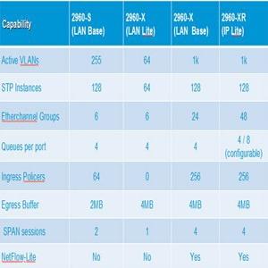 Cisco Catalyst 2960 comparison VLAN