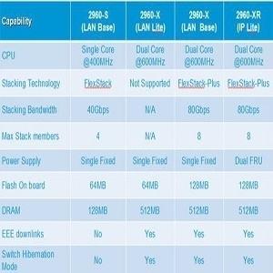 Cisco Catalyst 2960 comparison hardware
