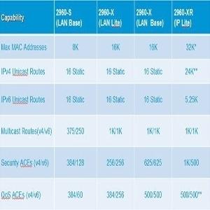 Cisco Catalyst 2960 comparison