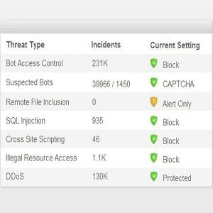 Incapsula Web Application Firewall