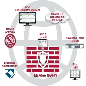 McAfee Security Solution