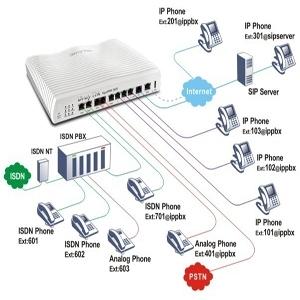 Draytek Vigor IP PBX