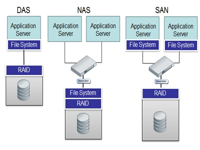 Storage and Backup Solution