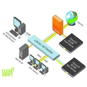 Clearswift Email Gateway Topology