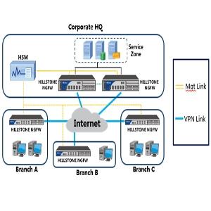 HillStone Security Management Platform