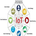 Smart-city-IoT