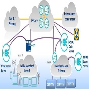 Allot mediaSwift E diagram