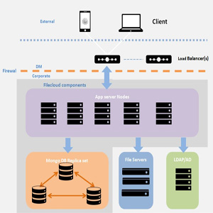 FileCloud High Availability