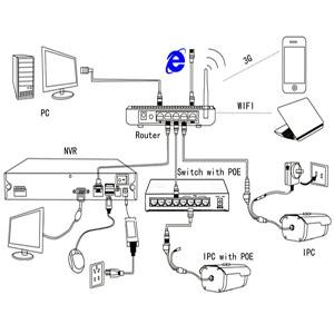 CCTV camera system architechture