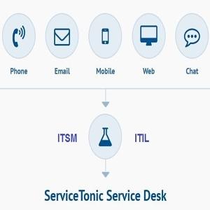 ITSM Help Desk
