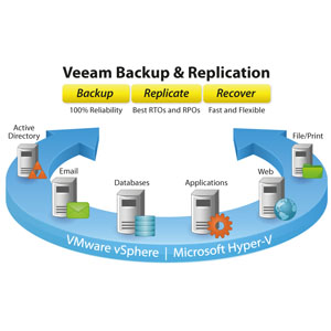 veeam backup and replication features