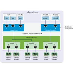 vmware vsphere vcenter server