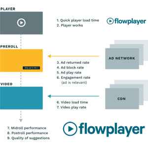 Flowplayer Video Platform