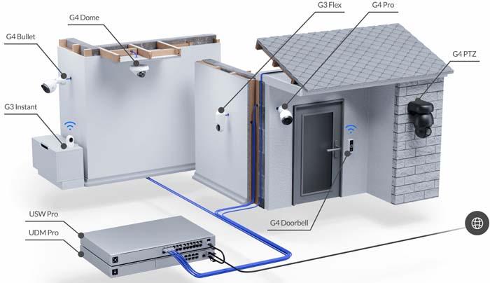 UniFi security camera design